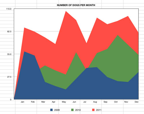 graph to show number of dogs coming into rescue from 2009 to 2011